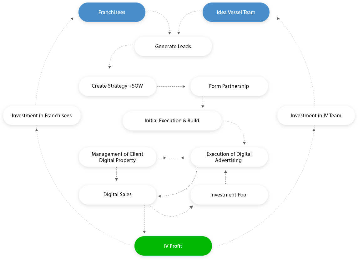 Visual outline of the Product Vessel business process