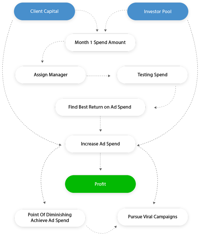 Product Vessel - Our investment process